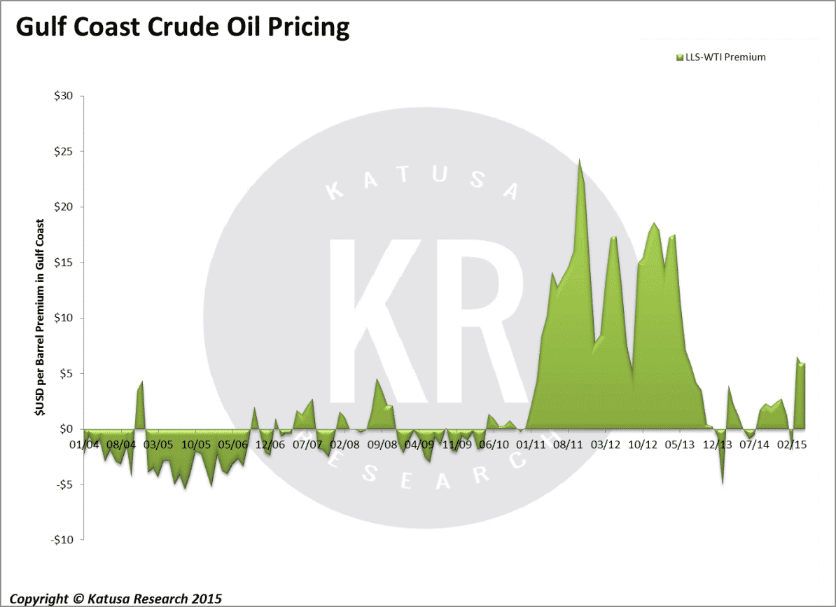 Why David Einhorn is Wrong on the Big Oil Short - Katusa