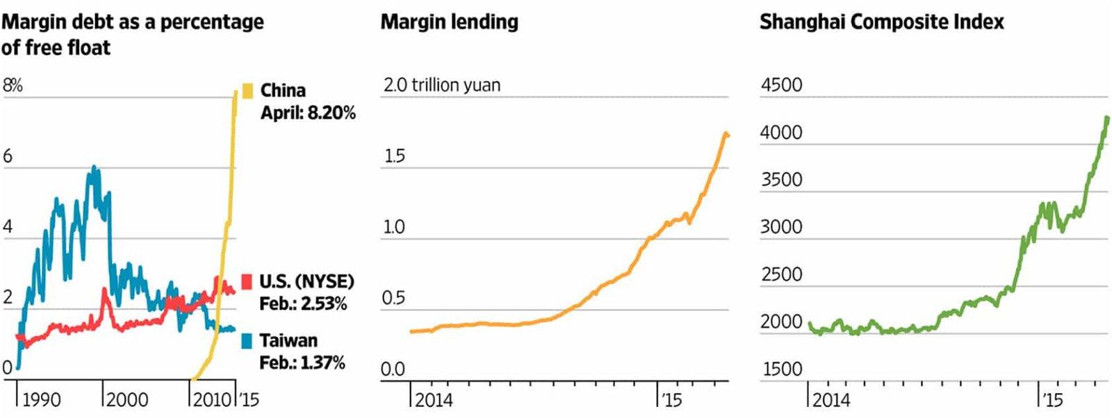 Margin Debt / Margin Lending / Shanghai Composite Index