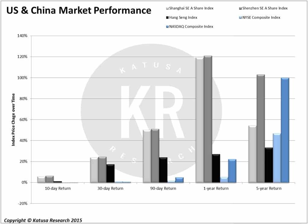 US & China Market Performance
