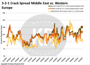 321 crack spread ME v West Europe