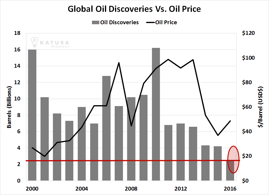 A Guided Tour of the Oil Crash… and My Outlook for the next 18 Months