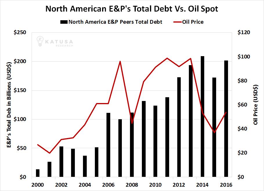 North American E&P Total Debt vs Oil Price