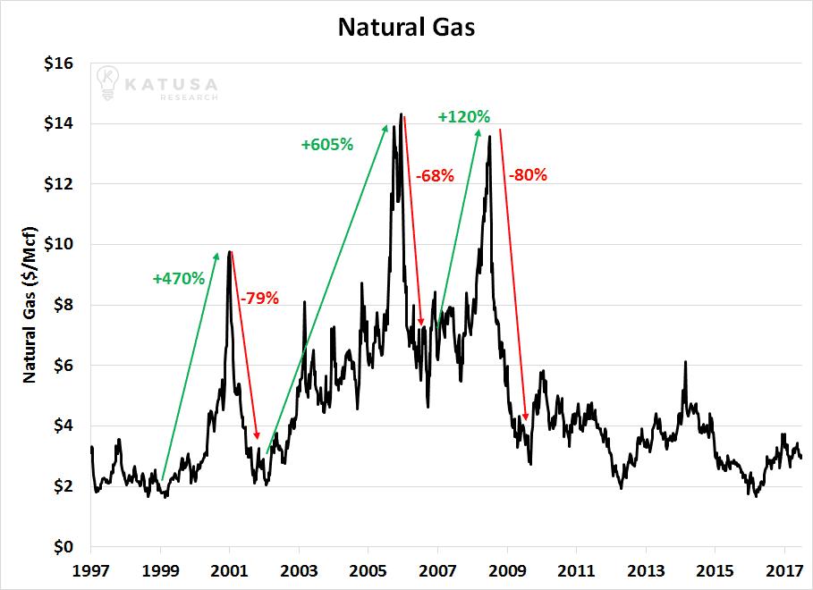 060717 Natural Gas