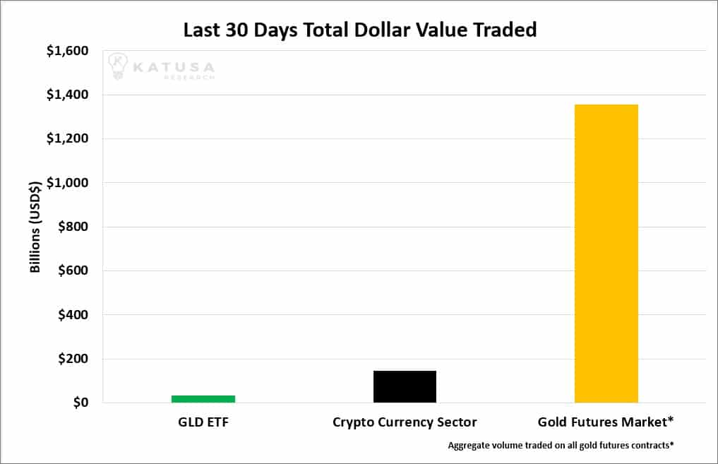 Is Bitcoin Killing Gold?