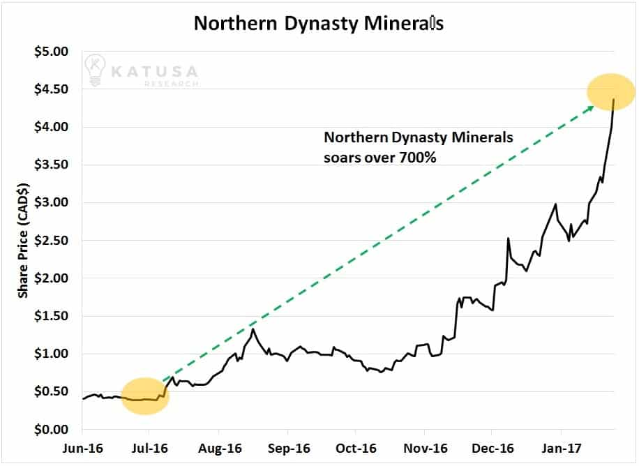 Northern Dynasty Short Sellers Just Lost a Major Battle… Let the Retreat Begin