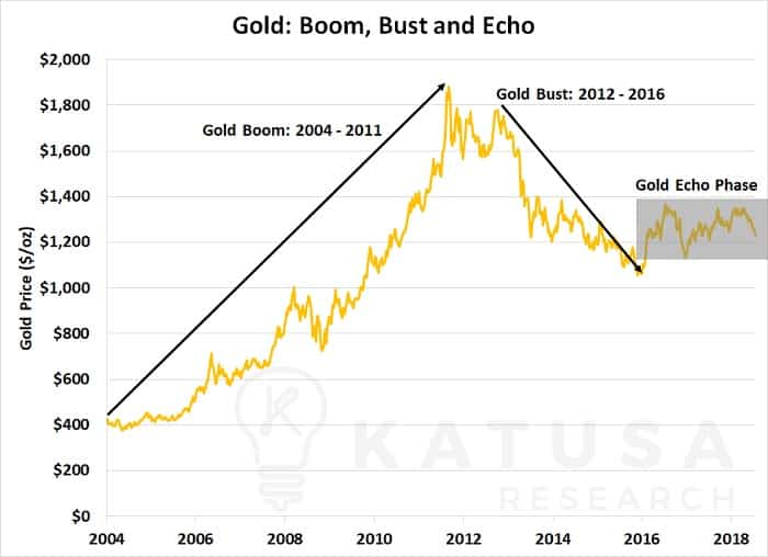 The Most Important Charts for Your Gold Stocks Right Now