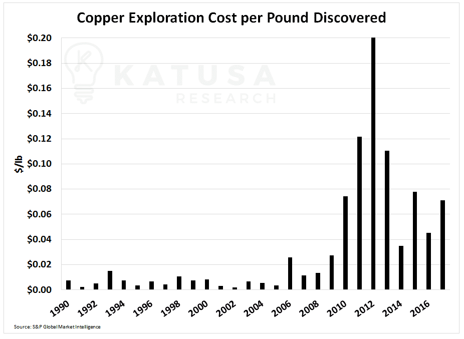 Avoid the Con Artists. Here's the Critical Demand Secret in the Copper Market