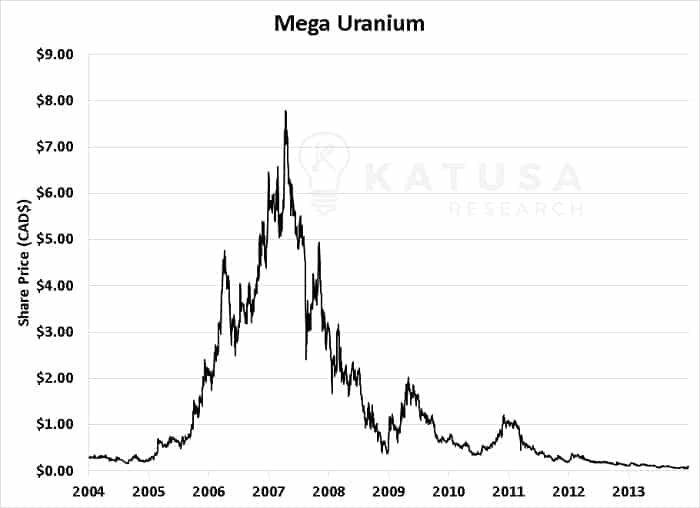 Mega Uranium Share Price