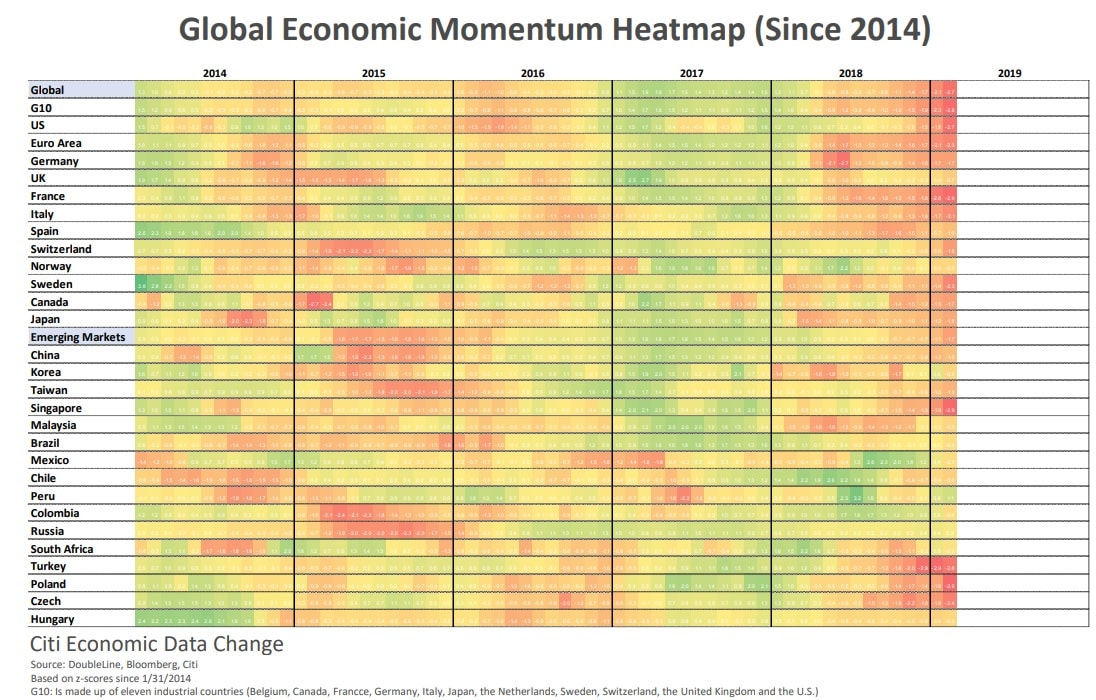 Global Economic Momentum Heatmap since 2014