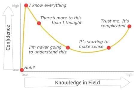 Dunning Kruger Effect