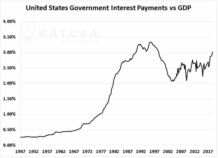 United States Federal Interest Payments vs GDP