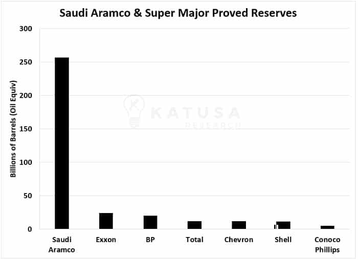 Saudi Aramco and Super Major Proved Reserves