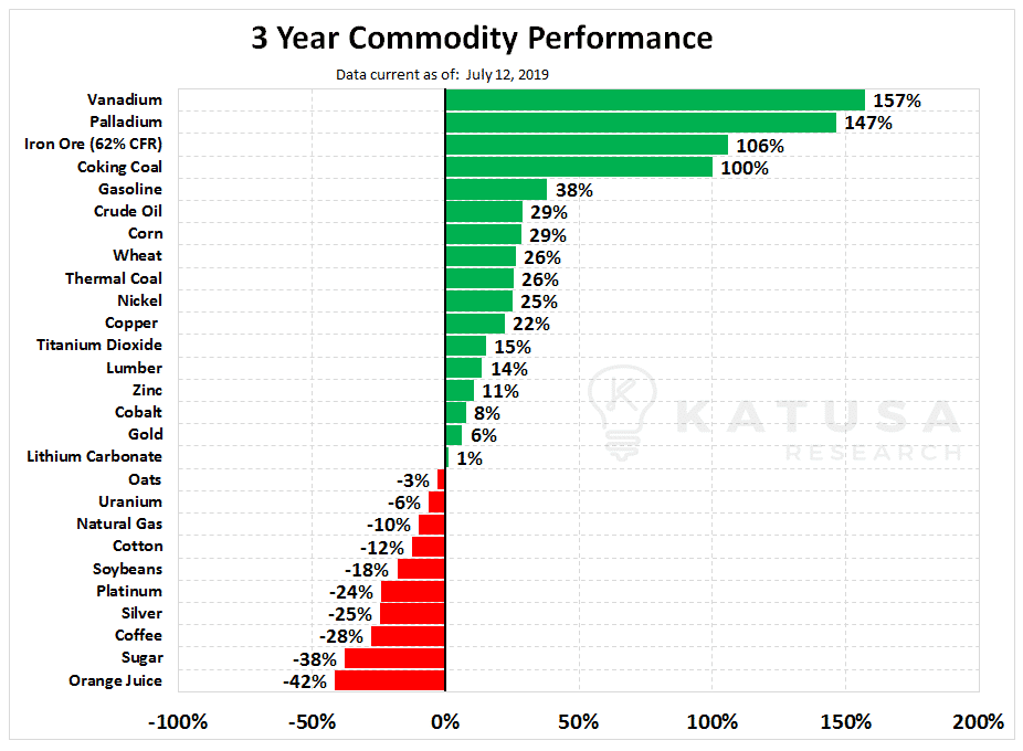 3 year commodity performance