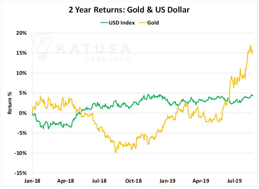 2 Year Returns Gold & US Dollar