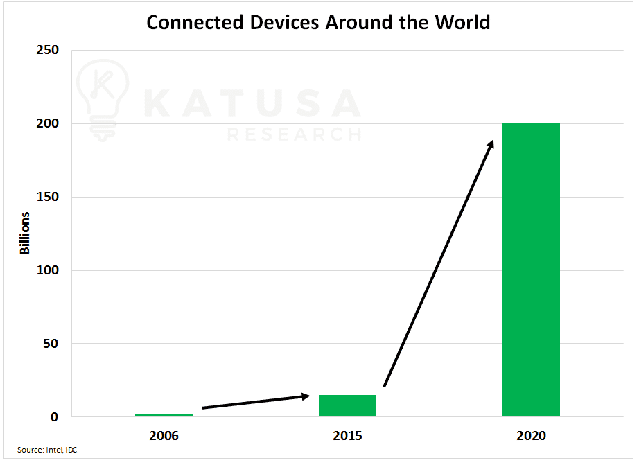 Connected Devices Around the World