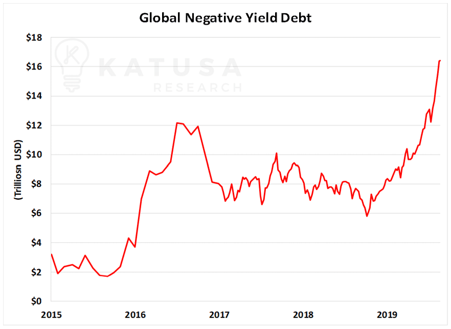 Global Negative Yield Debt