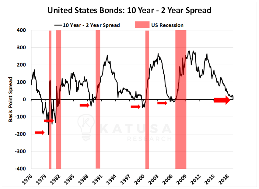 US Bonds 10 year - 2 year spread