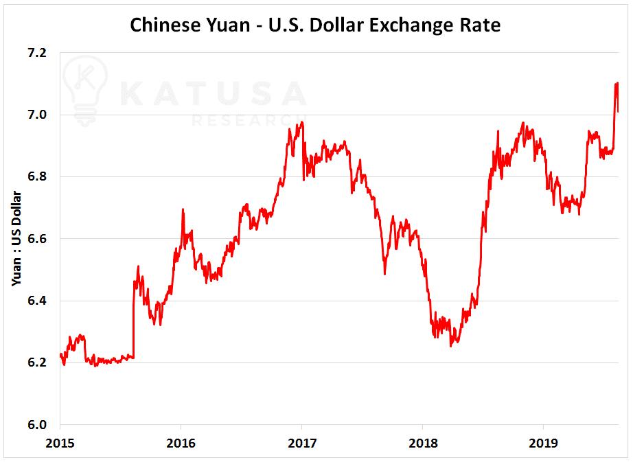 Chinese Yuan - U.S Dollar Exchange Rate