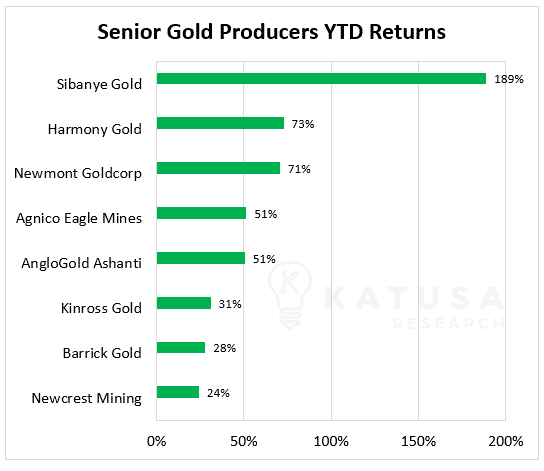 Senior Gold Producers YTD Returns